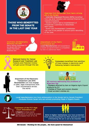 8th Senate - Beneficiaries - 1