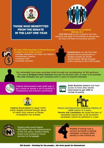 8th Senate Beneficiaries - 2