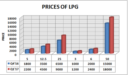 Liquefied natural gas prices