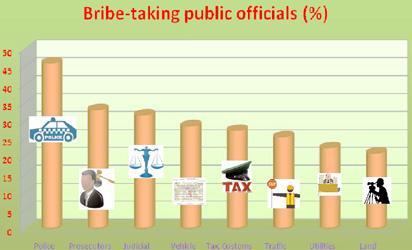 Public officials took N400bn bribe in 1 year – NBS