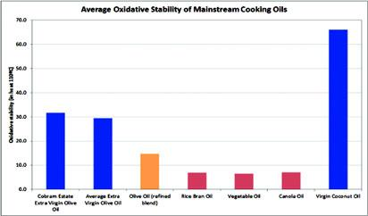 Vegetable oil market: Health, packaging, availability drive competition