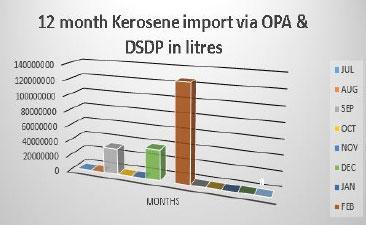 Why Kerosene price droped by 21% in Q3' 17