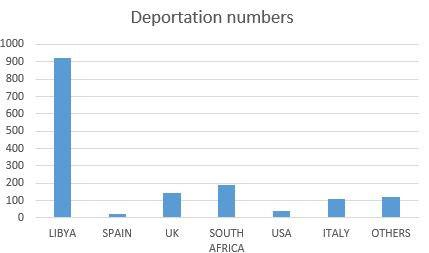Nigerians should develop their country to avoid deportation – Economist