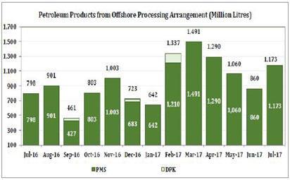 PPMC earns N132bn from petrol, kerosene, diesel sales