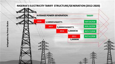 Electricity losses from infrastructure