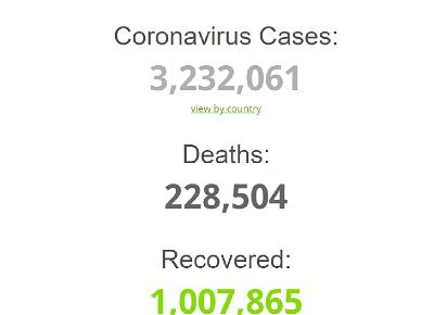 COVID-19 updates: Over 3 million cases with 228,000 deaths globally