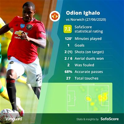 Man United's Ighalo makes FA Cup quarter-final Best XI