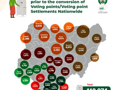 INEC, Polling Units