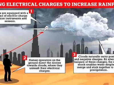 Dubai rain , UAE seeding clouds