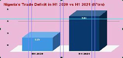 Imports surge pushes trade deficit up by 158% in H1'21