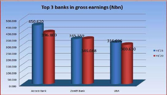 ECONOMIC RECOVERY: Banks' earnings rise to N2.5trn, profit up by 5.1% to N573bn