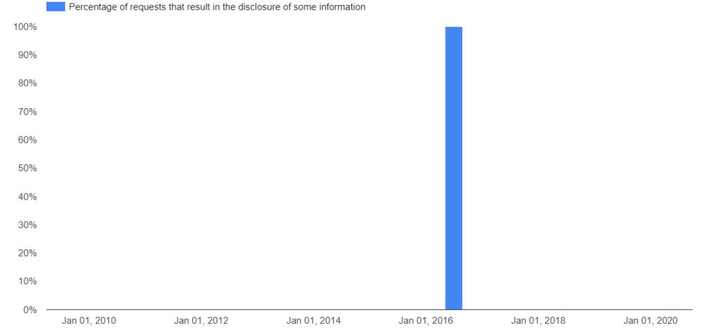 Google Transparency