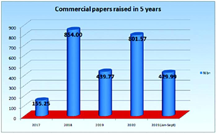Big companies shun public offers, raise N2.7trn from commercial papers